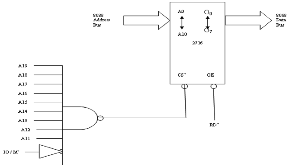 2072_A simple NAND gate decoder used to select a 2716 EPROM.png