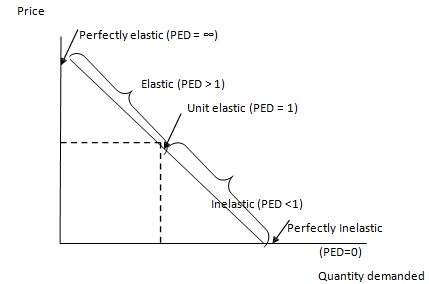 Price Elasticity Of Demand For A Straight Line Demand Curve