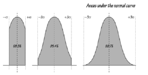 2081_Mathematical Analysis of the Normal Distribution Curve.png
