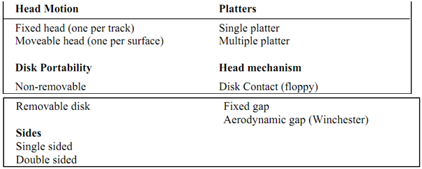 2083_Explain Physical Characteristics of magnetic disk.png