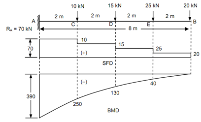 2084_Draw the bending moment diagram and shear force diagram.png