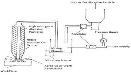 2084_Principal Process for Abrasive Jet Cutting Machines.png