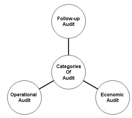 2084_Types of audit.png