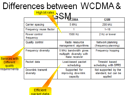 2092_Differences-between-WCDMA-and-GSM.png