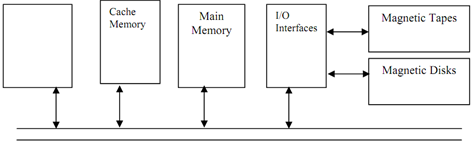 2097_Show the Memory Hierarchy of computer system.png