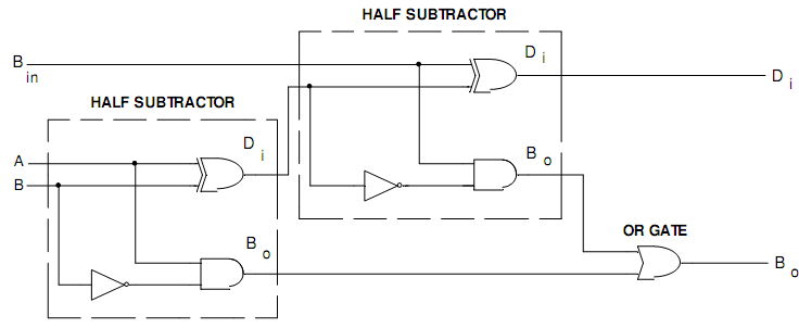 2099_Logic Diagram of Full Subtractor.png