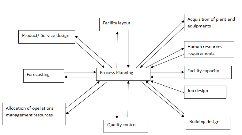 2101_Relationship between process Planning and Other Operations.png