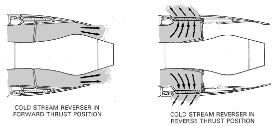 2105_Layout and operation of typical thrust reversing system2.png