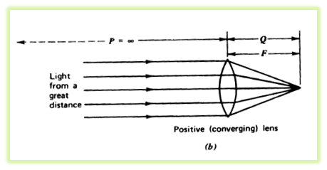 2124_Defects of vision and their correction 2.png