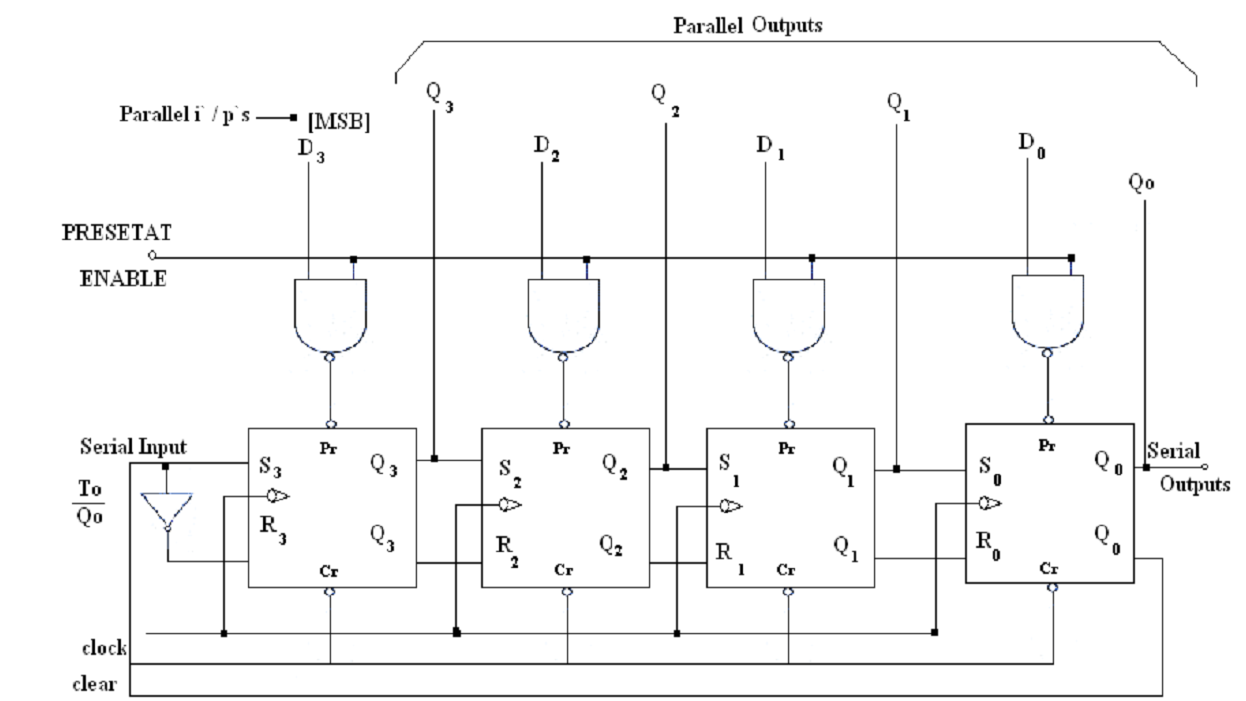 draw the logic diagram of 4 bit twisted ring counters computer rh expertsmind com 4 bit counter logic circuit 4-Bit Ripple Counter Diagram
