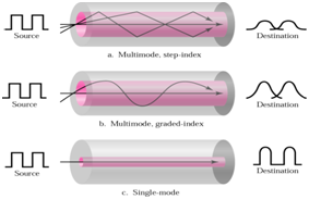 2134_single mode and multimode fibres.png