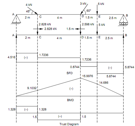2140_Thrust diagrams for the beam.png