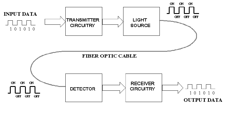 With a block diagram explain fiber optic communication electrical with a block diagram explain fiber optic communication electrical engineering ccuart Gallery