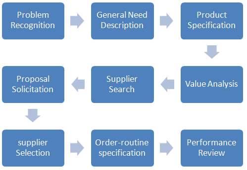 thirteen days decision process