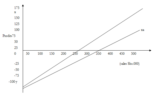 2162_Example of Profit Volume Graph.png