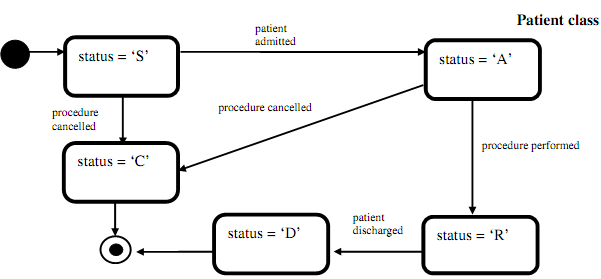 2177_develop a simple patient management system.png