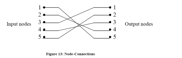 2184_Concept Of Permutation Network 1.png