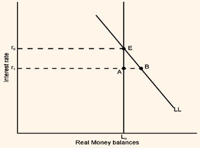 2186_equilibrium in money markets.png