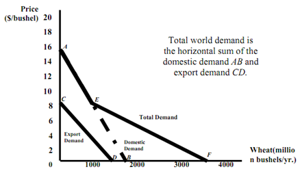 2188_aggregate demand for wheat.png
