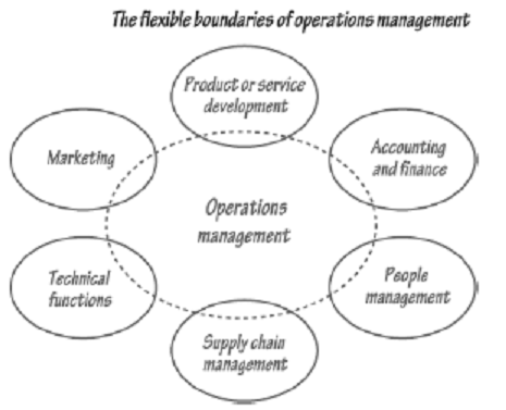2190_Operations Management Activities - Responsibilities of Operations Managers.png
