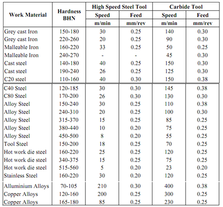 2193_Cutting Speed, Feed and Depth of Cut 1.png