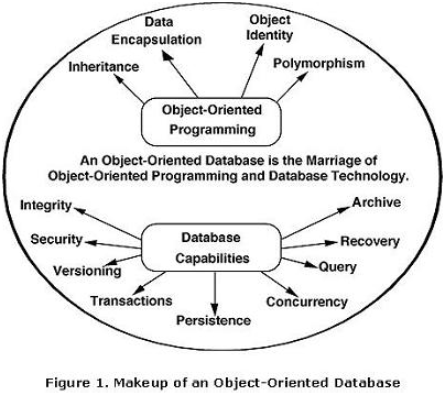 object oriented model Is applied in the context of the architecture of any object-oriented model this architecture first of all advocates the distribution of logically separated model parts, the classes.