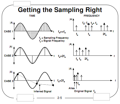 2194_Define Sampling at a Very High Frequency.png