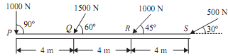 2196_Magnitude, direction and position of resultant force.png