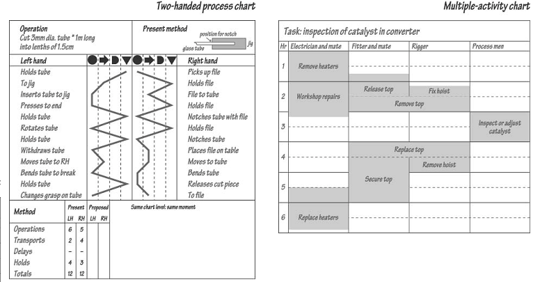 two handed process chart and multiple activity charts