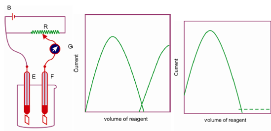 how to decide what to make limiting reagent
