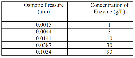 2222_Calculate Apparent Molar Weight - Osmotic Pressure.png