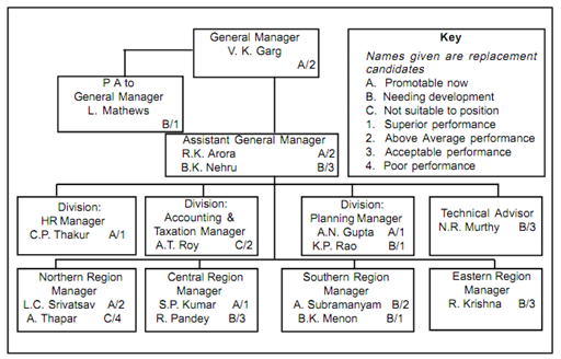 Replacement Chart Recruitment And Selection Process