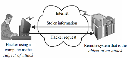 2226_SECURING THE COMPONENTS-Information security.png