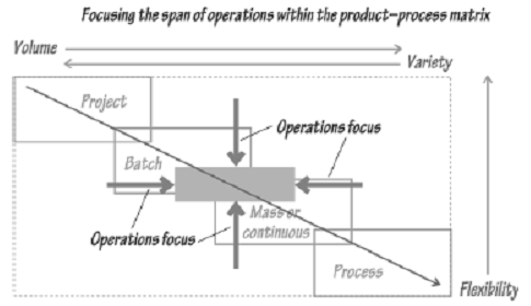 2230_Aim of Trade off in Business Strategy - Operations Focus.png