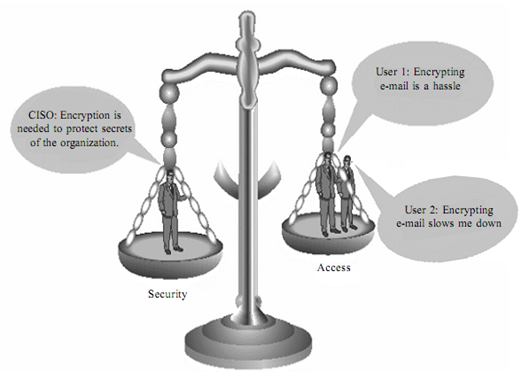 2249_BALANCING SECURITY AND ACCESS-Information security.png