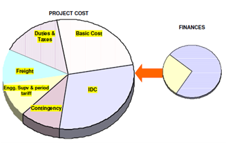 2250_Project Costs and Finances.png