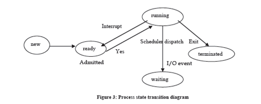 2250_life cycle of a process.png