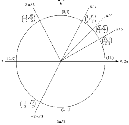 2251_unit circle point.png