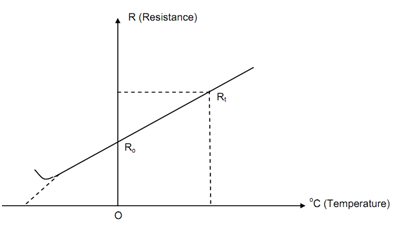 2256_Effect of Temperature on Resistance.png