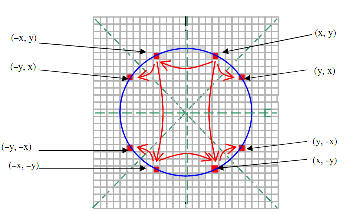 Midpoint Line Drawing Algorithm In Computer Graphics : Midpoint circle generation algorithm d shape primitives
