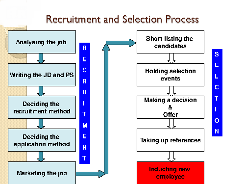 recruitment and selection process of the Objectives of recruitment process: the recruitment procedure is just one of the most basic value included human resources procedures the employment is particularly crucial for managers in.