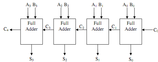 Explain block diagram for 4 bit parallel adder, Computer EngineeringExpertsmind.com