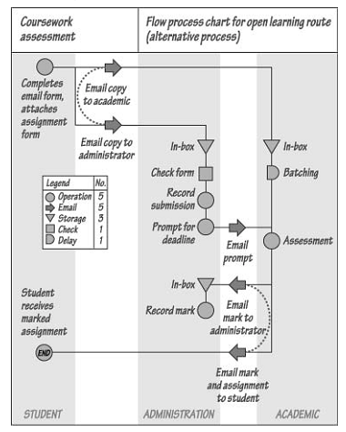 2279_Flow Process Chart - process design.png