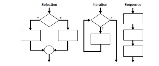 2283_Overview of control structures-comparison operators.jpg