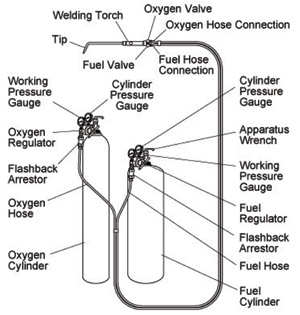 diagram of welding torch wirdig primary and secondary combustion oxyfuel gas welding assignment help