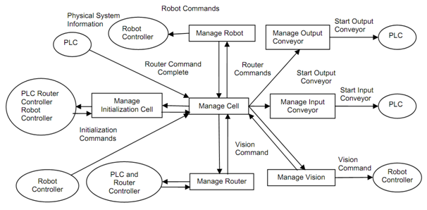 2284_Context Level Data Flow Diagram.png