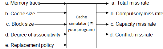 2293_Implement a cache simulator.png