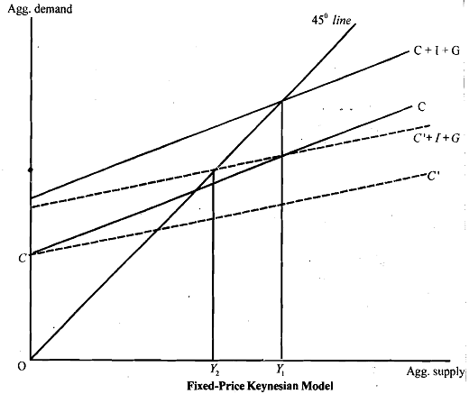 study on keynes income expenditure model economics essay Make research projects and school reports about keynesian economics easy  with  keynes's analysis is most simply depicted with the income-expenditure  model of figure 1, in which the axes  a critical essay on modern economic  theory.