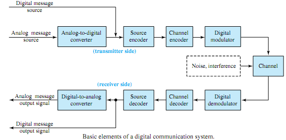 Basic elements of a digital communication system, Electrical ...