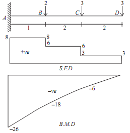 2301_Numerical Problems Based on the Cantilever Beam1.png